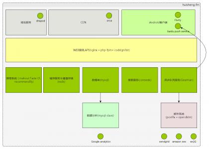 如何善于利用开源技术和云服务快速建立网站