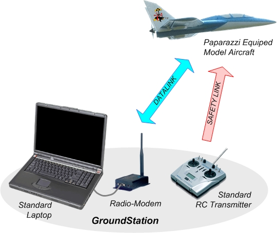 Paparazzi:软硬件全开源的无人机飞控系统