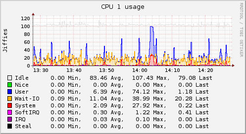六大开源监测工具 你用过哪个?