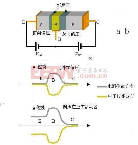 三极管工作原理