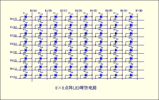 Arduino 入门到精通 8x8点阵
