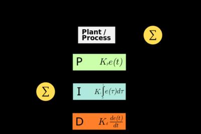 PID控制算法