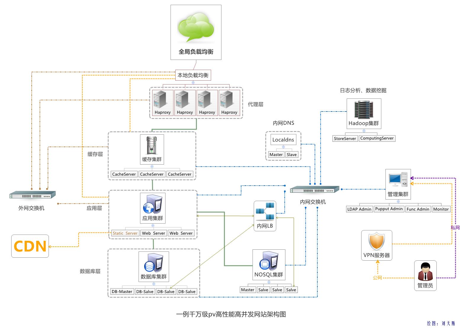 一例千万级pv高性能高并发网站架构