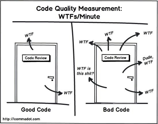 关于烂代码的那些事