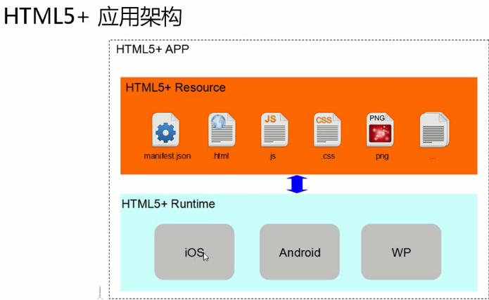 DCloud介绍和产品架构