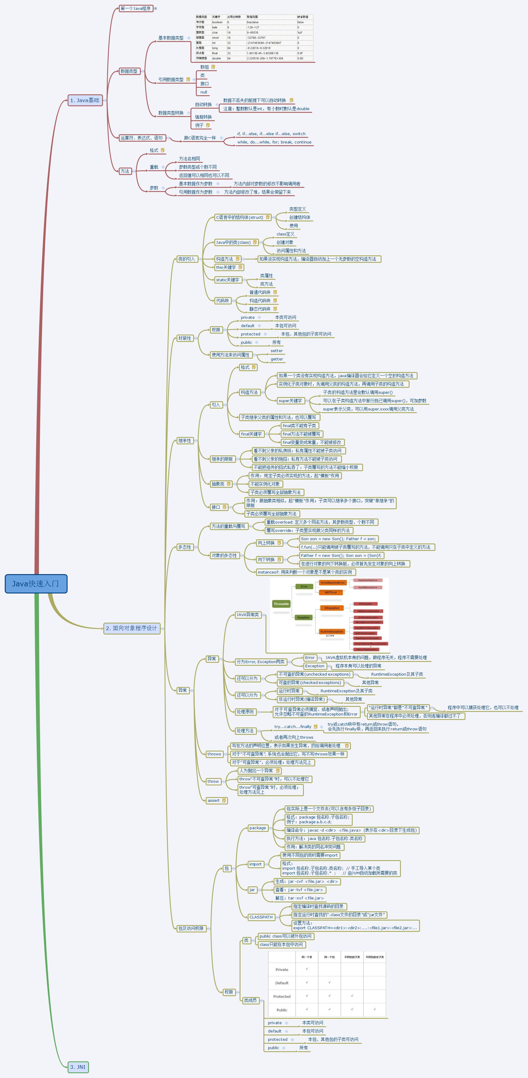 Java:Java快速入门