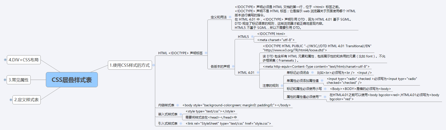 [思维导图]HTML标记语言+CSS层叠样式表