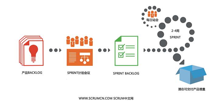 Scrum 是一个用于开发和维持复杂产品的框架