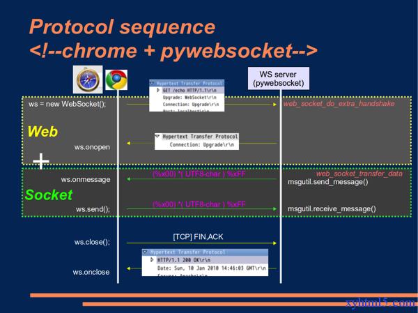 WebSocket的JavaScript例子
