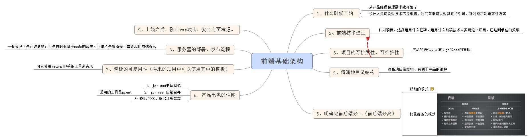 【思维导图】前端技术架构