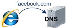 从一道百度面试题到分析输入url到页面返回的过程(或者查询返回过程)