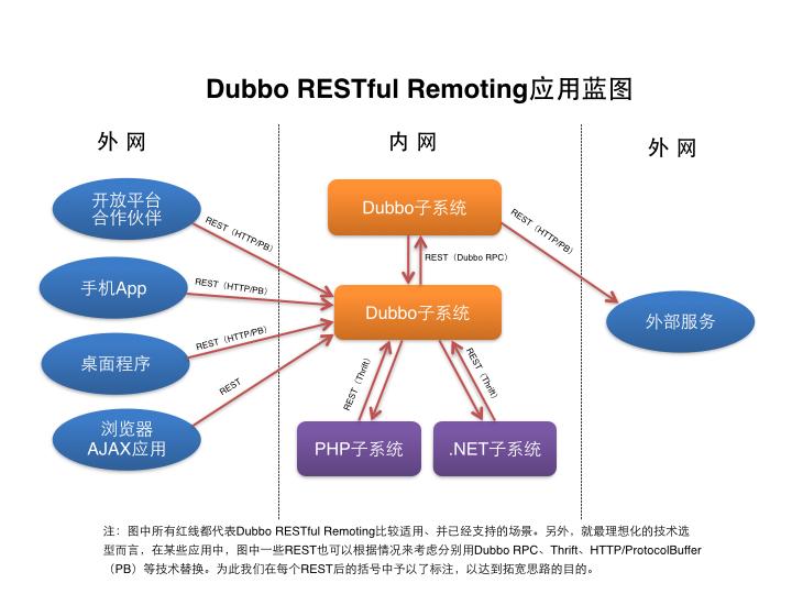 Dubbo 扩展 Dubbox