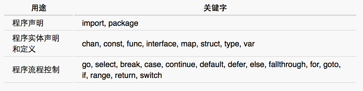 Go语言的关键字
