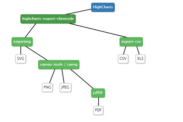 Highcharts export