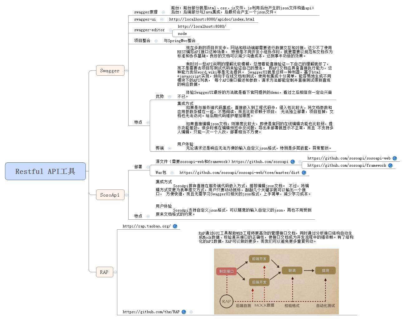 Restful形式接口文档生成之Swagger与SpringMVC整合手记
