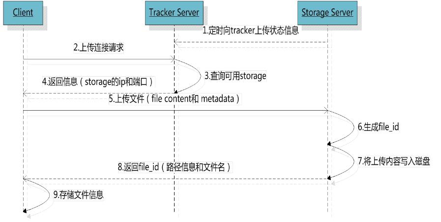 使用FastDFS搭建图片服务器