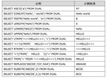 oracle常用函数及示例分享
