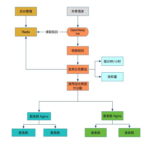 基于Nginx+lua的蓝绿发布系统