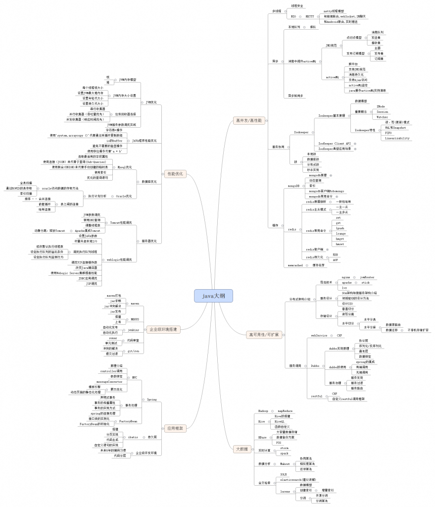 Java 大纲 思维导图